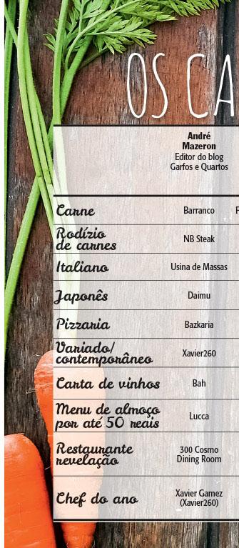 Votos André Mazeron Veja Comer & Beber Porto Alegre Restaurantes